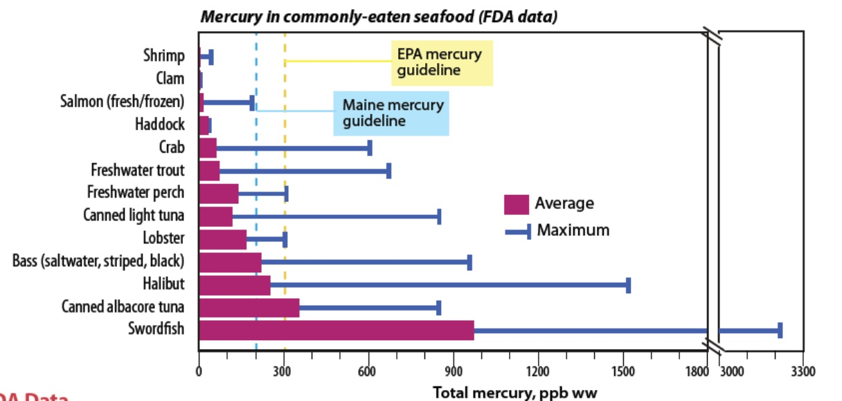 Crab the skeptical cardiologist for Mercury levels in fish chart