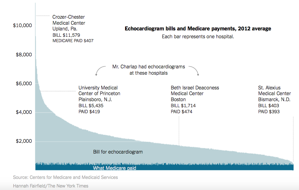 How Much Does Or Should An Echocardiogram Cost The Skeptical