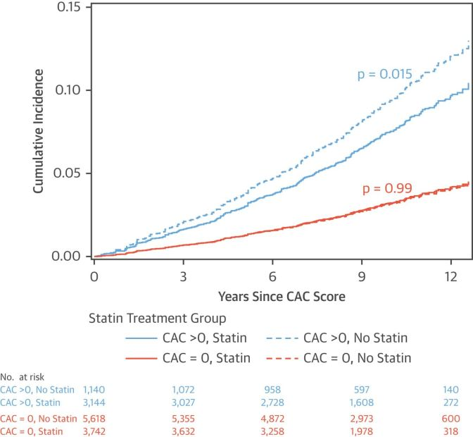 Prevention of Heart Attack and Stroke-Early Detection Of Risk Using Coronary Artery Calcium Scans In The Youngish